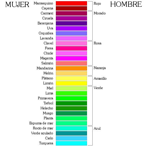 Cuantos colores existen? | Non Perfect. El blog imperfecto.